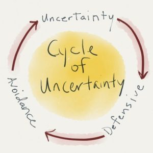 cycle of uncertainty